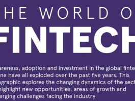 The World of Fintech in Year 2020